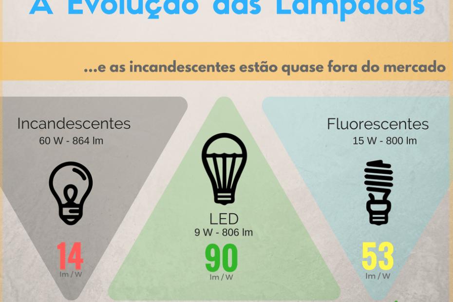 Evolução das Lâmpadas
