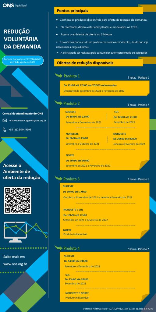 Infográfico: redução voluntária de demanda (ONS)